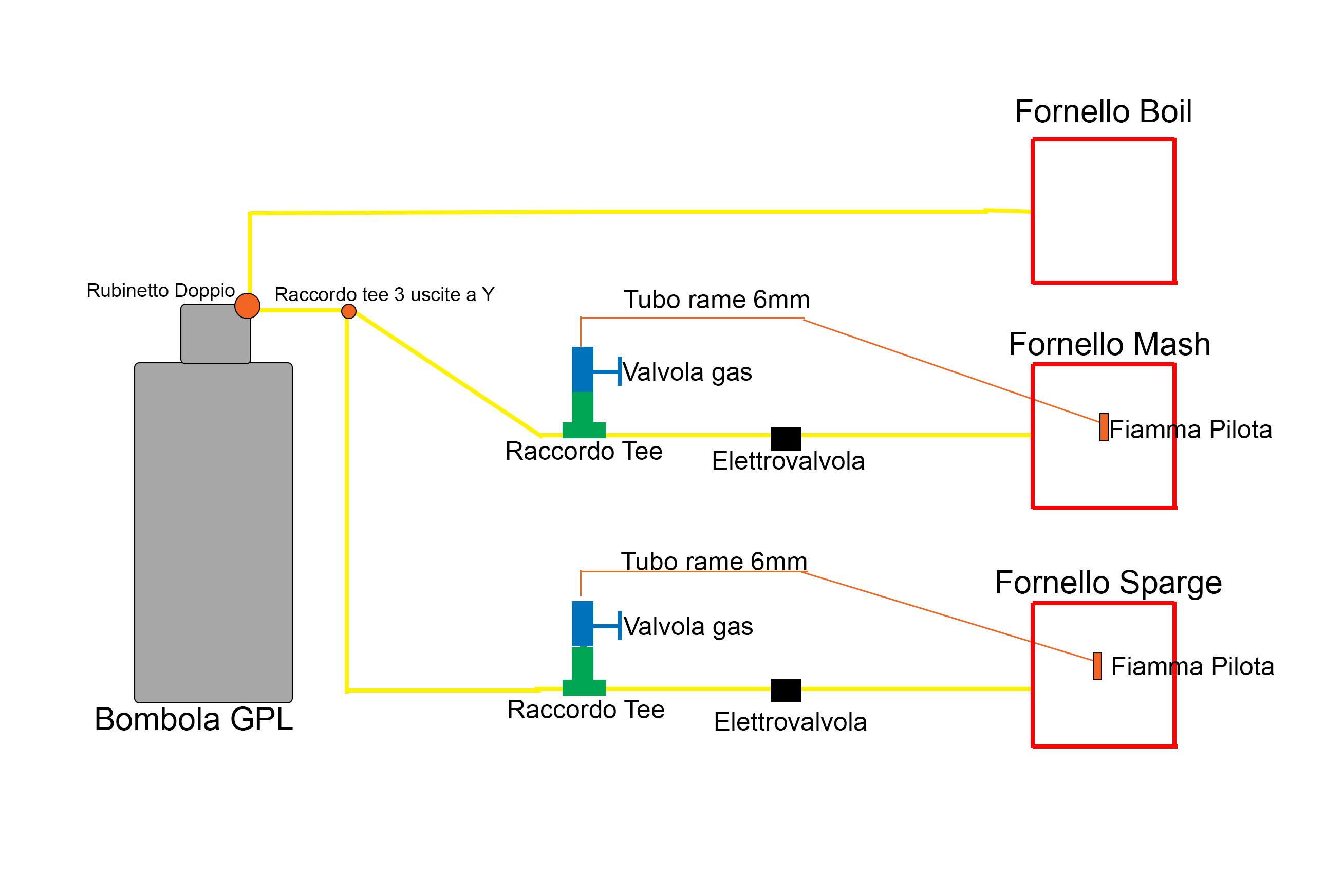 Schema Elettrico Impianto Gpl Romano : Impianto archivio tag catasto regionale degli impianti