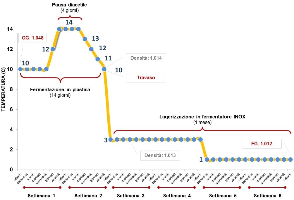 Grafico-Fermentazione-Pilsner_v6