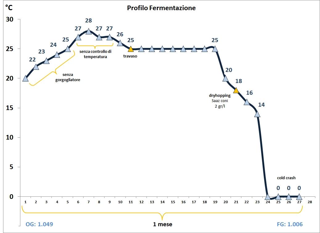 Profilo Fermentazione Miracle Saison v3