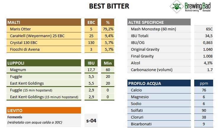 Brewing Bad - Best Bitter - Ricetta v2