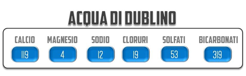 Acqua di Dublino - Birra