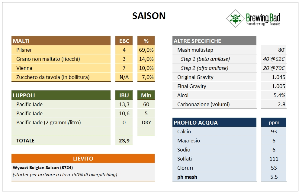 Brewing Bad - Miracle Saison v4