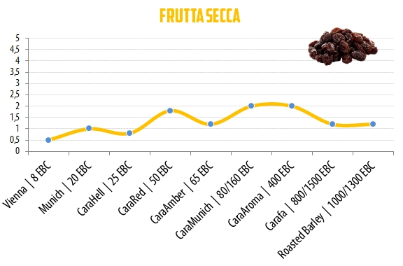 07 - Frutta Secca