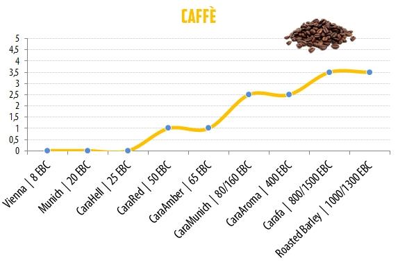 09 - Caffé
