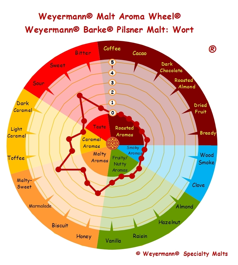 Weyermann Flavour Wheel