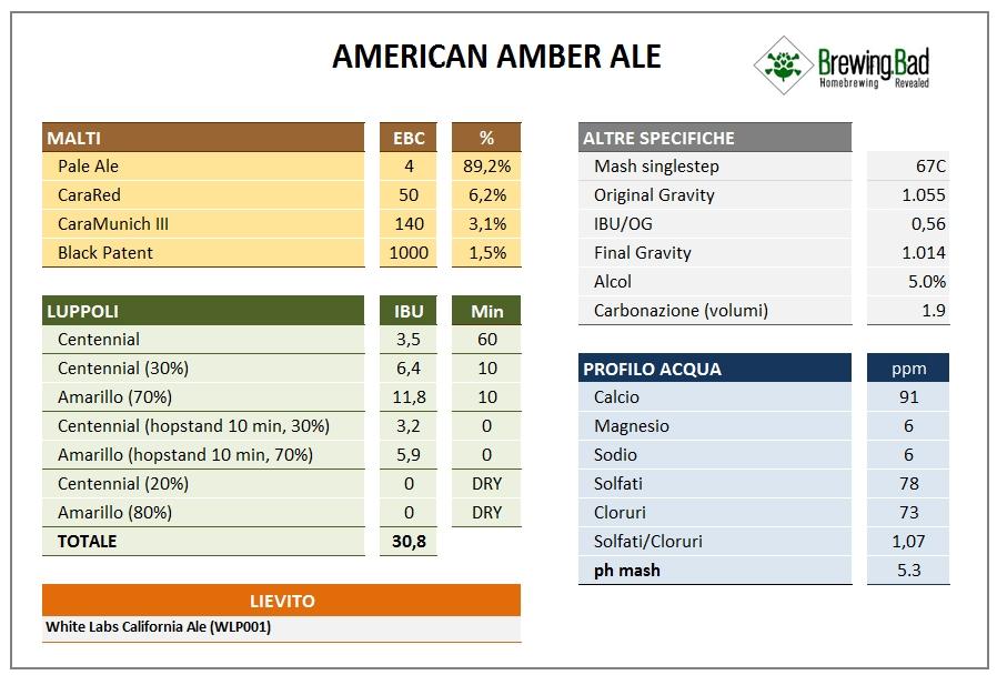 American Amber Ale Ricetta