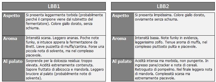 Profilo Organolettico