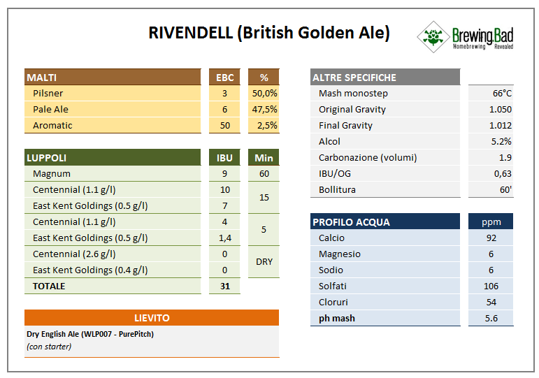 Golden Ale - Ricetta