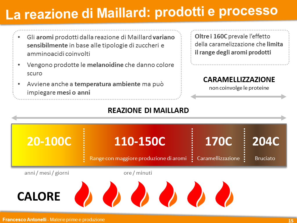 Maillard - Brewing Bad