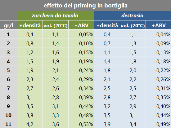densità ABV priming