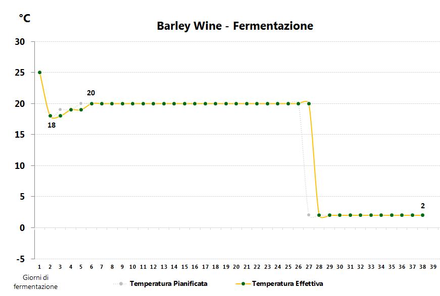 bw-fermentazione