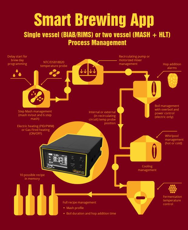 SmartPID
