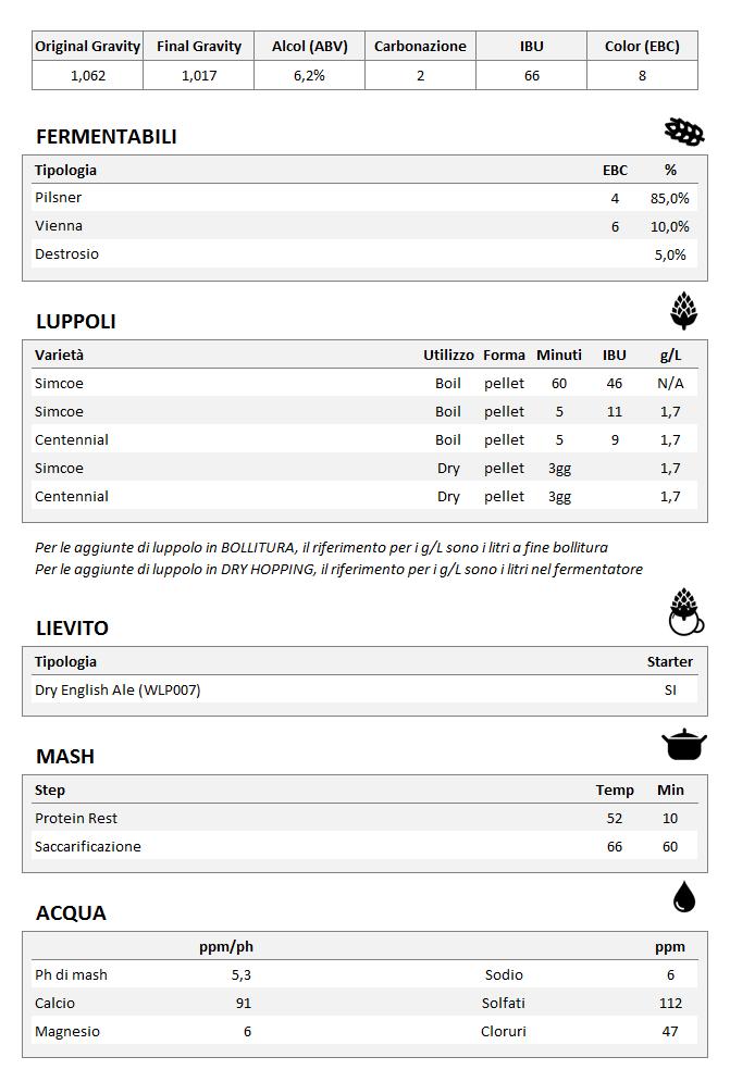 Ricetta Alexandria IPA Brewing Bad