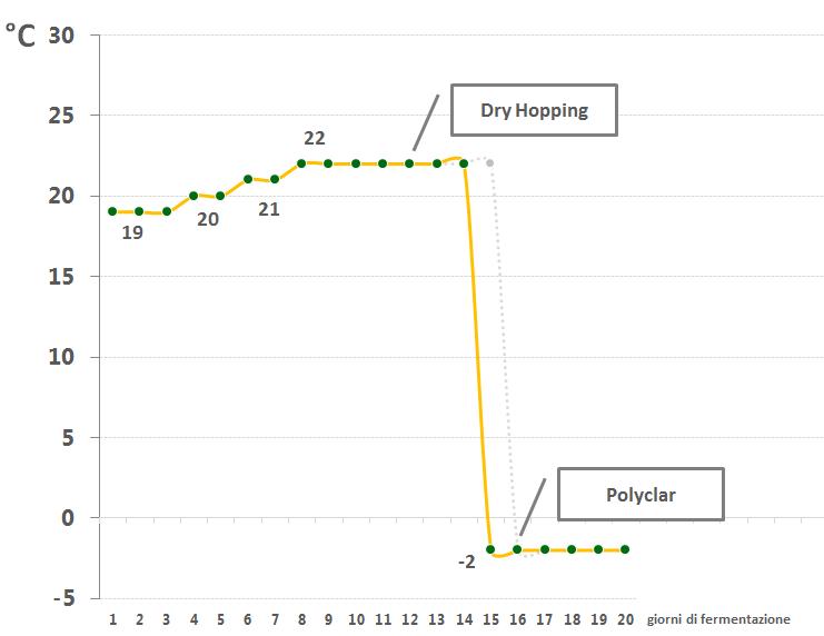 WLP007 curva di fermentazione