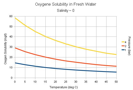 Oxygen Solubility in water