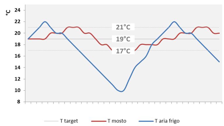 Temperatura camera di fermentazione