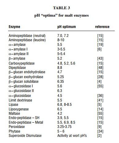 Ph ottimo enzimi a temperatura di misura